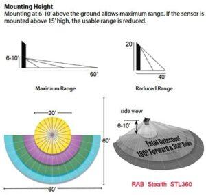 Rab Stl360 Mounting Height